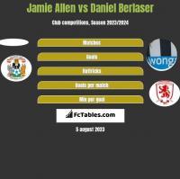 Jamie Allen vs Daniel Berlaser h2h player stats