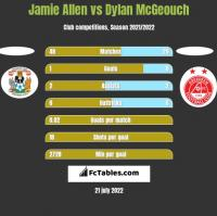Jamie Allen vs Dylan McGeouch h2h player stats