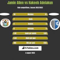 Jamie Allen vs Hakeeb Adelakun h2h player stats