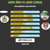 Jamie Allen vs Jamie Lindsay h2h player stats