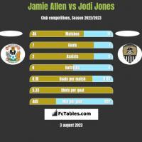 Jamie Allen vs Jodi Jones h2h player stats