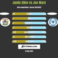 Jamie Allen vs Joe Ward h2h player stats