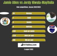 Jamie Allen vs Jordy Hiwula-Mayifuila h2h player stats