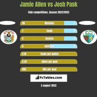 Jamie Allen vs Josh Pask h2h player stats