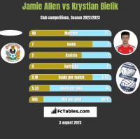 Jamie Allen vs Krystian Bielik h2h player stats