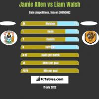 Jamie Allen vs Liam Walsh h2h player stats