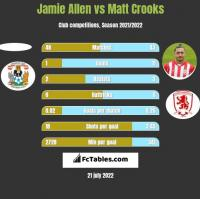 Jamie Allen vs Matt Crooks h2h player stats