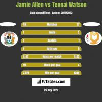 Jamie Allen vs Tennai Watson h2h player stats