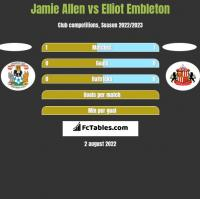 Jamie Allen vs Elliot Embleton h2h player stats
