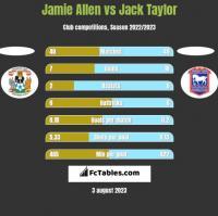 Jamie Allen vs Jack Taylor h2h player stats