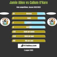 Jamie Allen vs Callum O'Hare h2h player stats