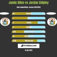 Jamie Allen vs Jordan Shipley h2h player stats