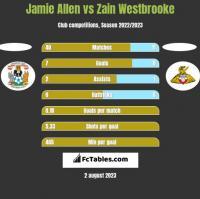 Jamie Allen vs Zain Westbrooke h2h player stats