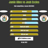 Jamie Allen vs Josh Eccles h2h player stats
