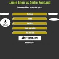 Jamie Allen vs Andre Boucaud h2h player stats