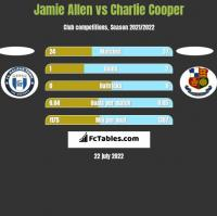 Jamie Allen vs Charlie Cooper h2h player stats