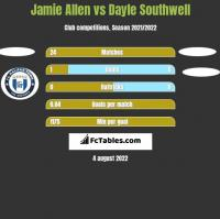 Jamie Allen vs Dayle Southwell h2h player stats