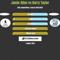 Jamie Allen vs Harry Taylor h2h player stats