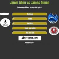 Jamie Allen vs James Dunne h2h player stats