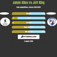 Jamie Allen vs Jeff King h2h player stats