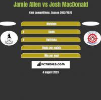 Jamie Allen vs Josh MacDonald h2h player stats
