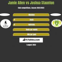 Jamie Allen vs Joshua Staunton h2h player stats