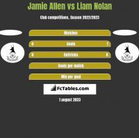 Jamie Allen vs Liam Nolan h2h player stats