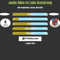 Jamie Allen vs Luke Armstrong h2h player stats