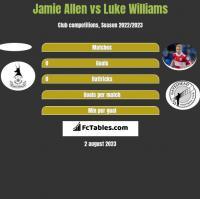 Jamie Allen vs Luke Williams h2h player stats