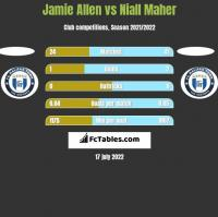 Jamie Allen vs Niall Maher h2h player stats