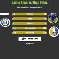 Jamie Allen vs Rhys Oates h2h player stats