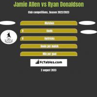 Jamie Allen vs Ryan Donaldson h2h player stats