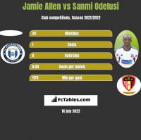 Jamie Allen vs Sanmi Odelusi h2h player stats