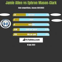 Jamie Allen vs Ephron Mason-Clark h2h player stats