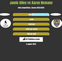 Jamie Allen vs Aaron Nemane h2h player stats