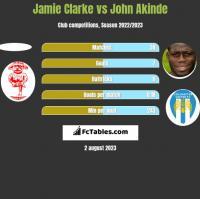 Jamie Clarke vs John Akinde h2h player stats