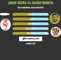 Jamie Clarke vs Jordan Roberts h2h player stats