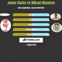 Jamie Clarke vs Mikael Mandron h2h player stats
