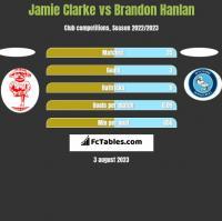 Jamie Clarke vs Brandon Hanlan h2h player stats