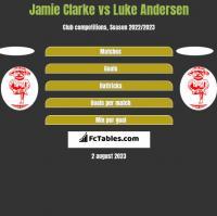 Jamie Clarke vs Luke Andersen h2h player stats