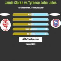 Jamie Clarke vs Tyreece John-Jules h2h player stats