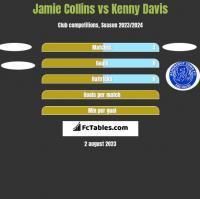 Jamie Collins vs Kenny Davis h2h player stats