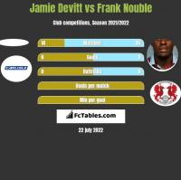 Jamie Devitt vs Frank Nouble h2h player stats