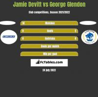 Jamie Devitt vs George Glendon h2h player stats