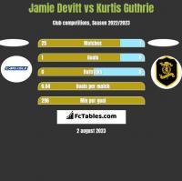 Jamie Devitt vs Kurtis Guthrie h2h player stats