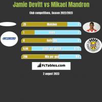 Jamie Devitt vs Mikael Mandron h2h player stats