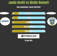 Jamie Devitt vs Richie Bennett h2h player stats
