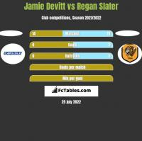 Jamie Devitt vs Regan Slater h2h player stats