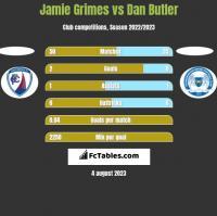 Jamie Grimes vs Dan Butler h2h player stats