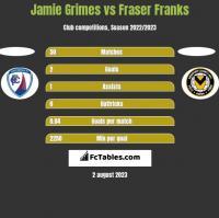 Jamie Grimes vs Fraser Franks h2h player stats